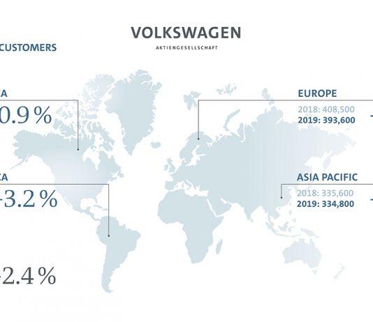 Volkswagen groupe vente juillet 2019