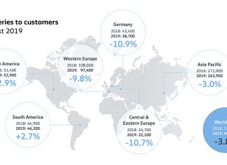 Volkswagen Passenger Cars: Deliveries slightly down on previous